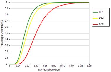 A prediction method of building seismic loss based on BIM and FEMA P